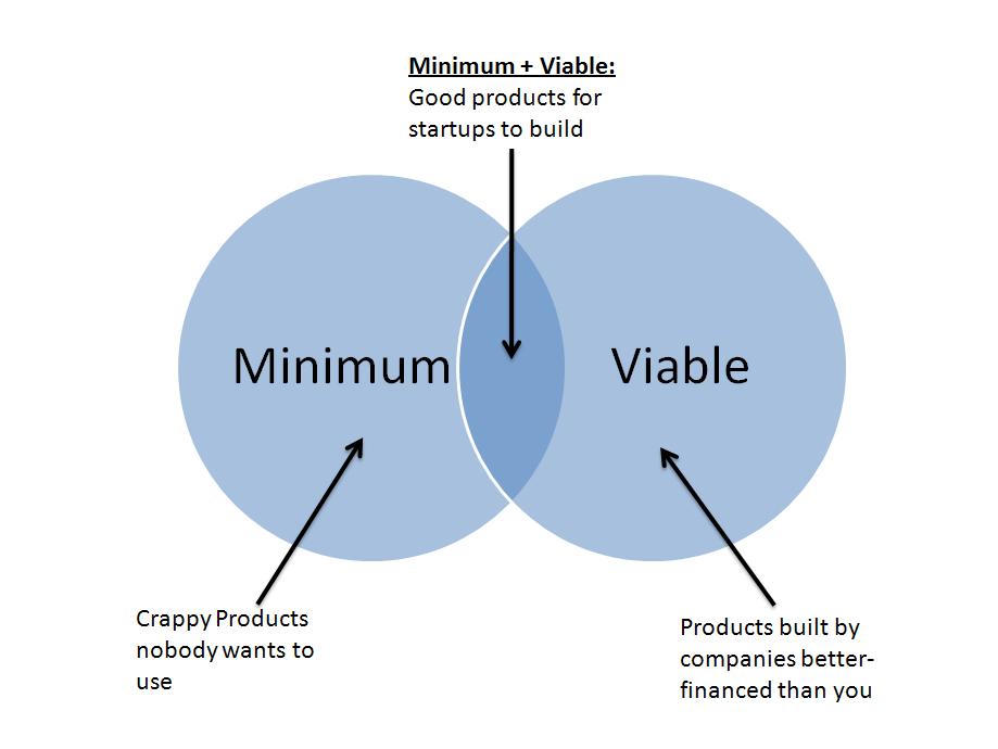 Методика гибкого бизнес-анализа. Минимальный жизнеспособный продукт или MVP